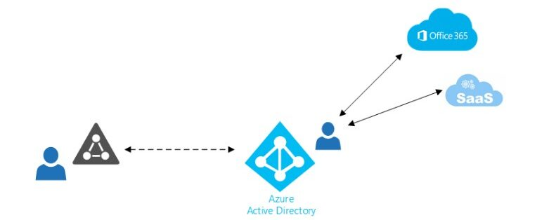 Azure AD access structure