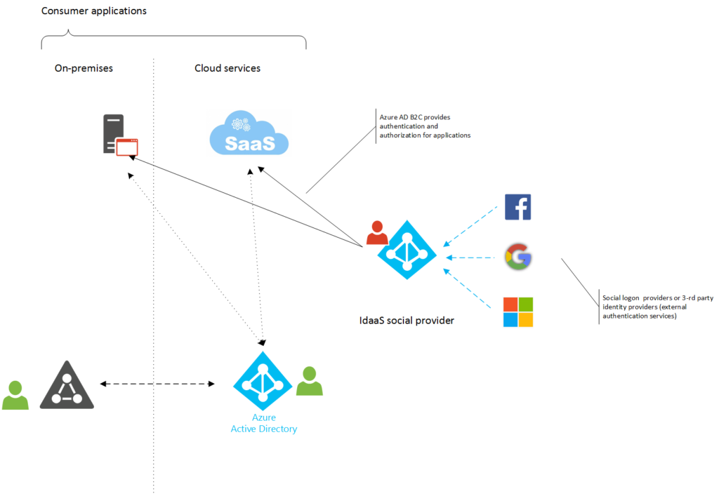 Access structure: Azure Active Directory B2C