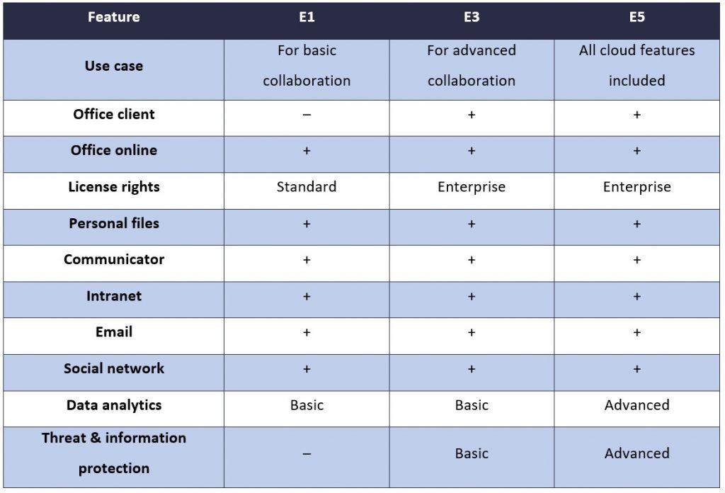 A comparison of Enterprise suites