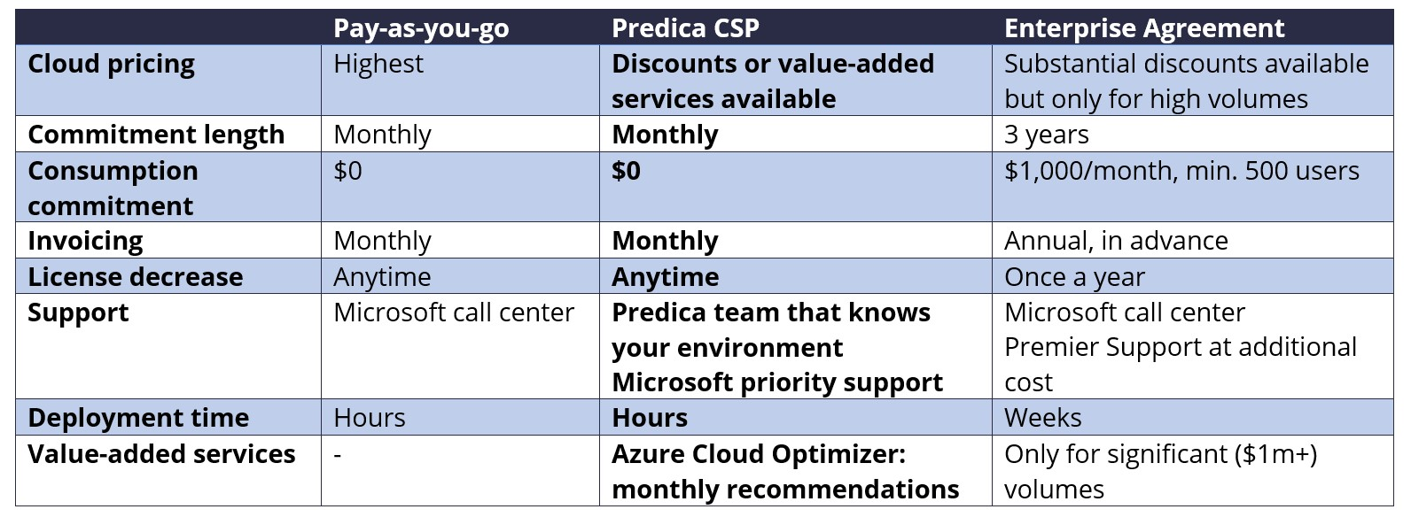 Difference between buying the cloud via PAYG, Predica CSP and EA