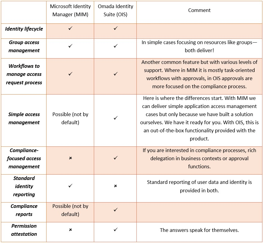 A table comparing features of MIM and OIS
