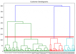 Customer clustering graph