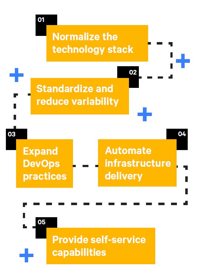 The evolution of DevOps