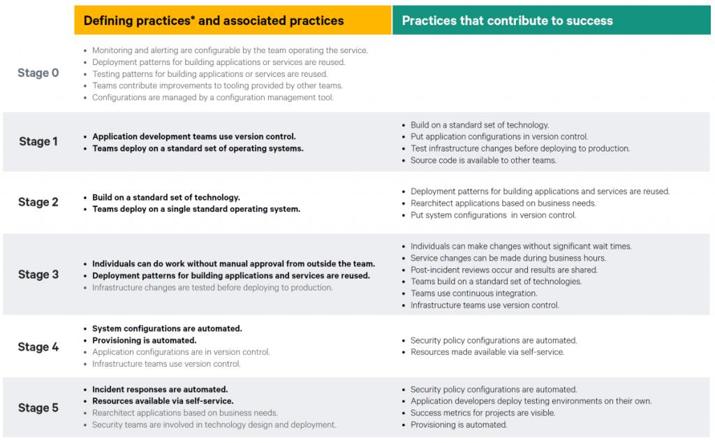 DevOps principles: a 5-stage process