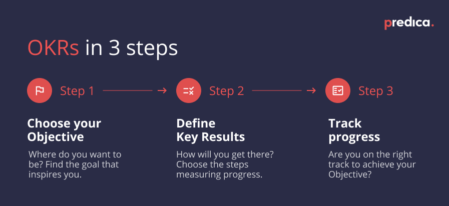 Infographic illustrating 3 steps to setting OKRs