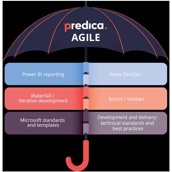 Predica Agile approach