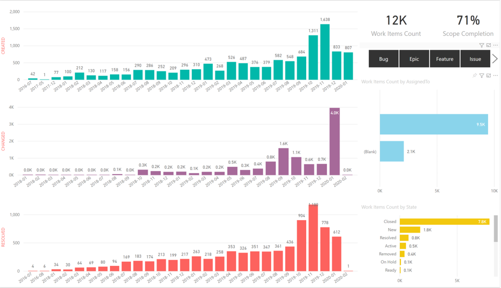 Visualizations of statistics on Azure DevOps work items