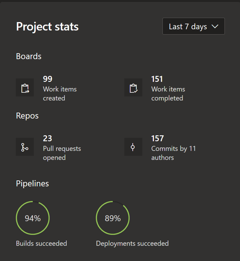 Visualization of ongoing project statistics