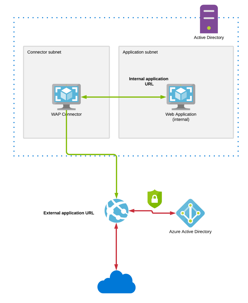 A diagram for an Azure AD WAP-facilitated connection