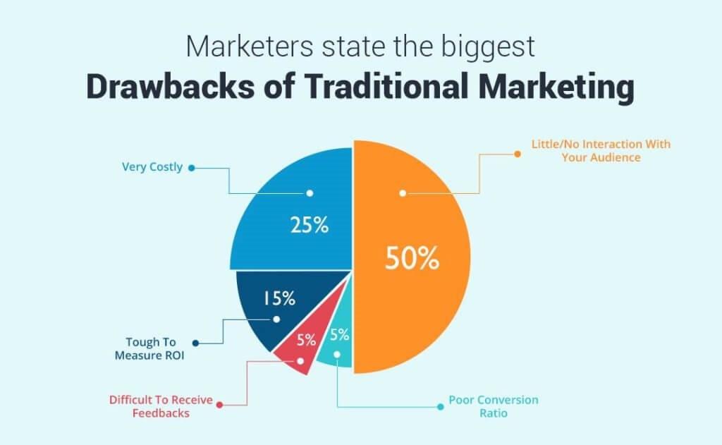 Drawback of traditional marketing
