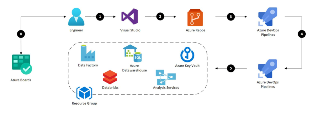 A CI/CD pipeline for data