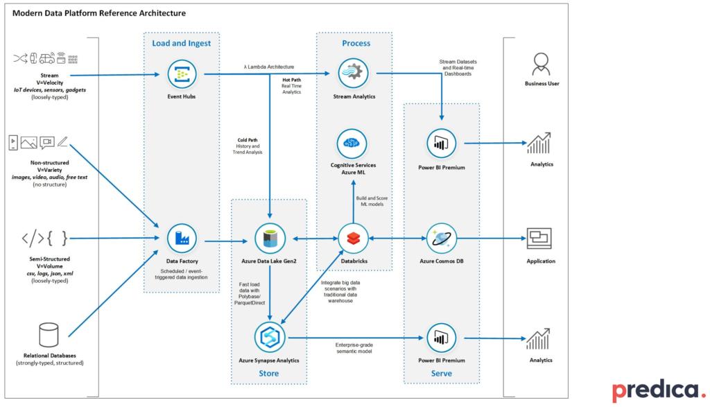 Azure data platform example architecture