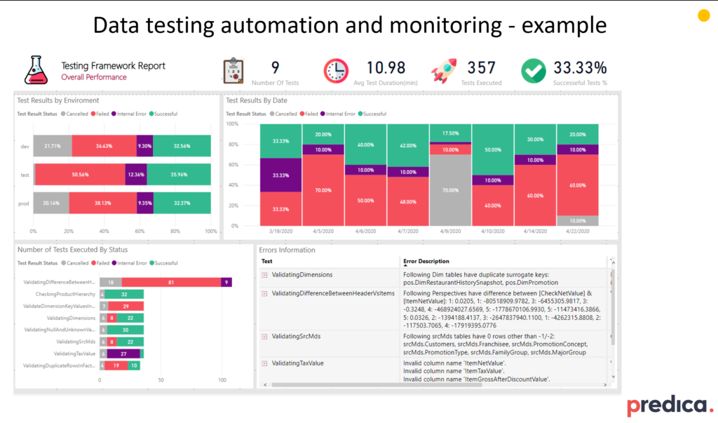 Example dashboard for data testing automation