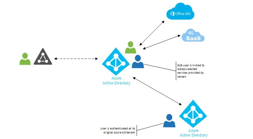 Azure AD B2B access structure