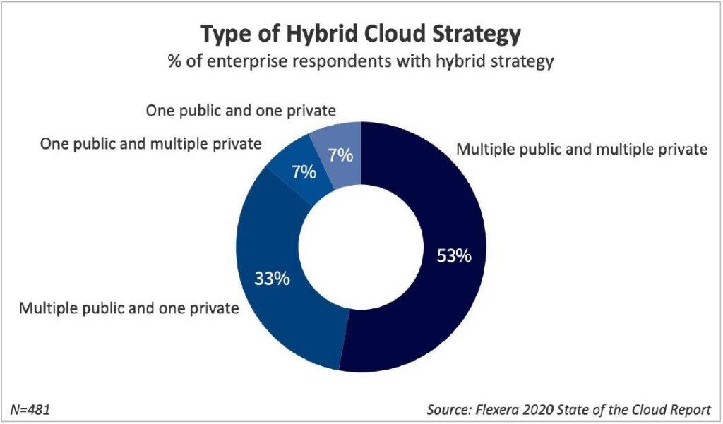 Hybrid Cloud strategy statistics