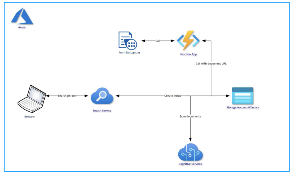 Intelligent search with Azure Functions architecture