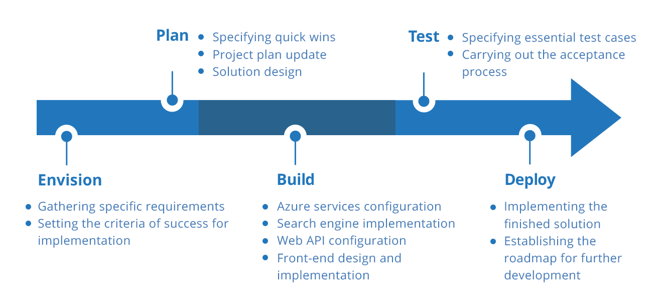 Knowledge Mining implementation process