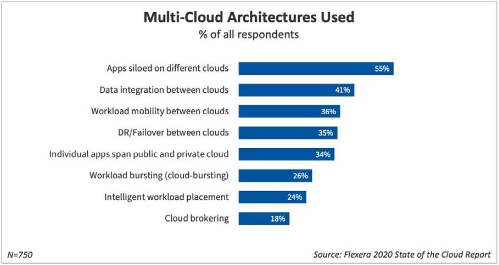 Multi-cloud architectures used