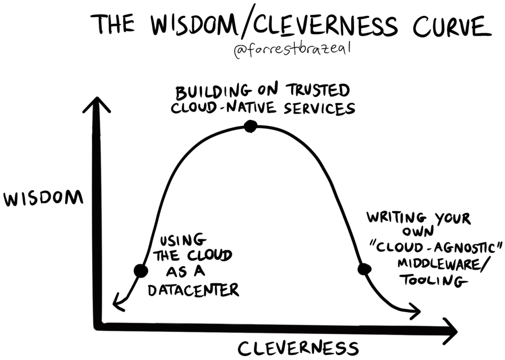 wisdom-cleverness curve by Forrest Brazeal