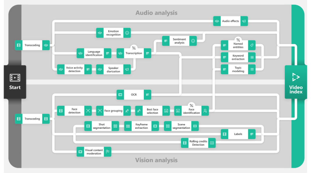 Azure Video Indexer features