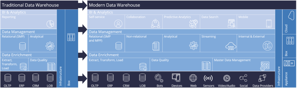 Modern Data Warehouse structure