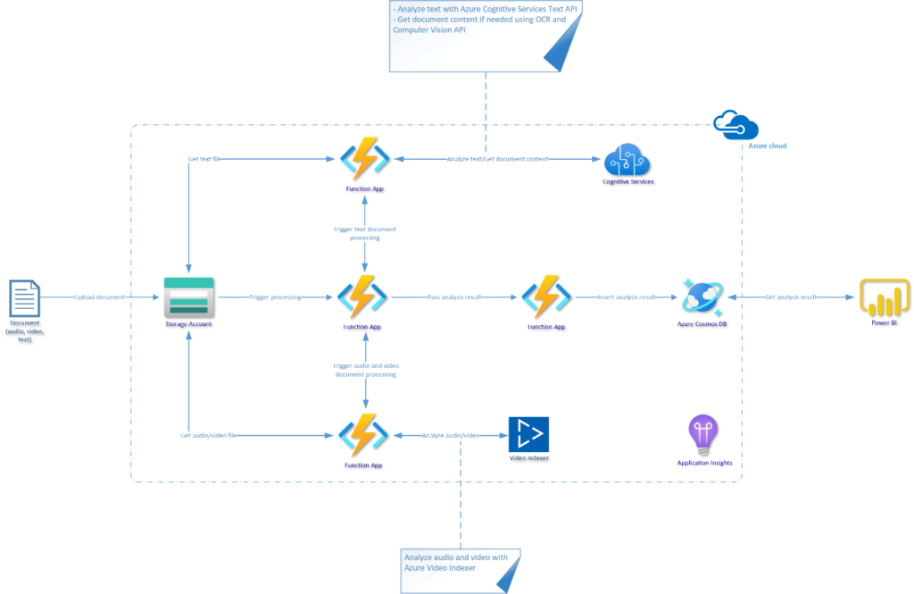 measuring sentiment analysis in Microsoft Azure: solution architecture
