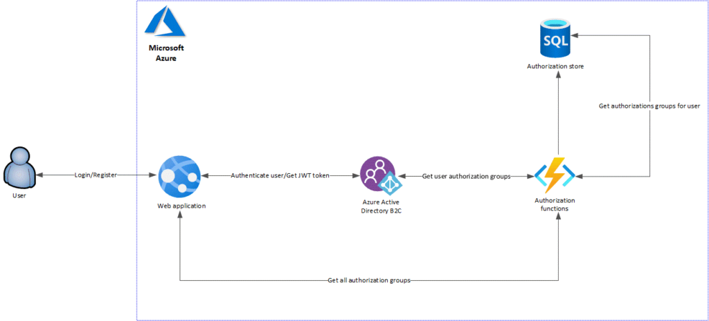 Unified access platform authentication model for Azure AD B2C