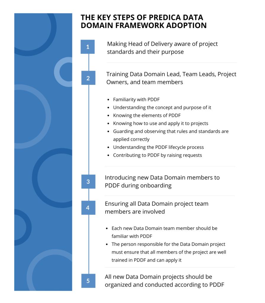 The key steps of Predica Data Domain Framework adoption