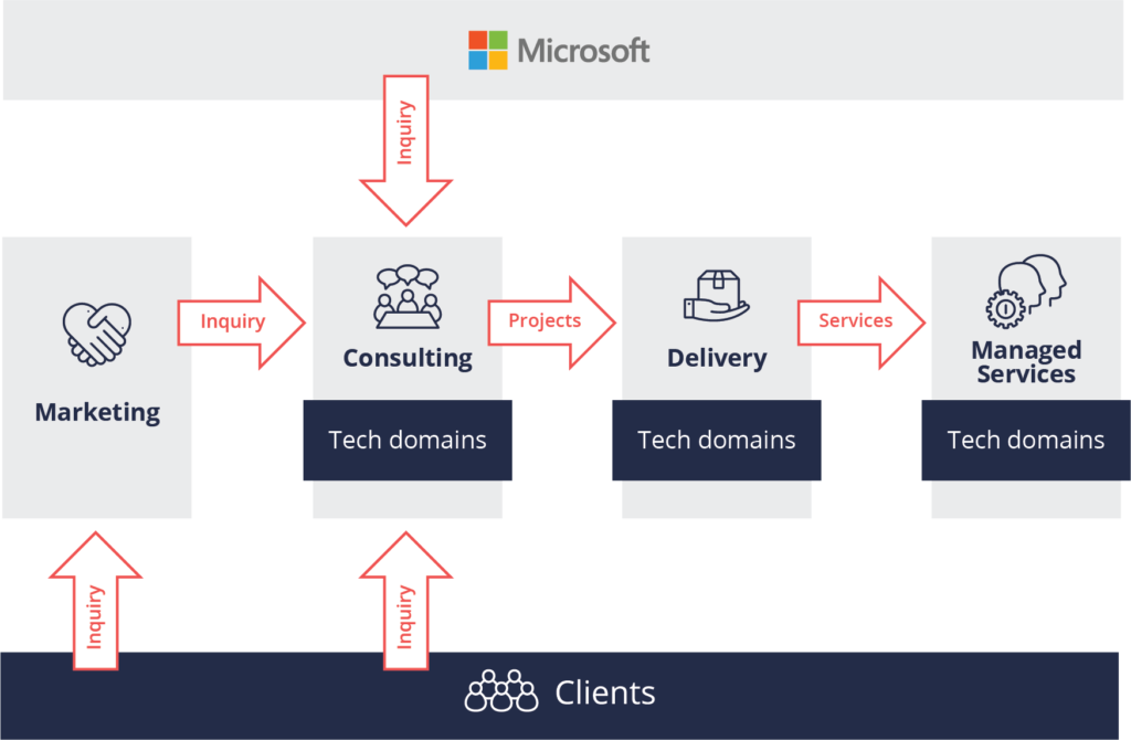 Predica project lifecycle