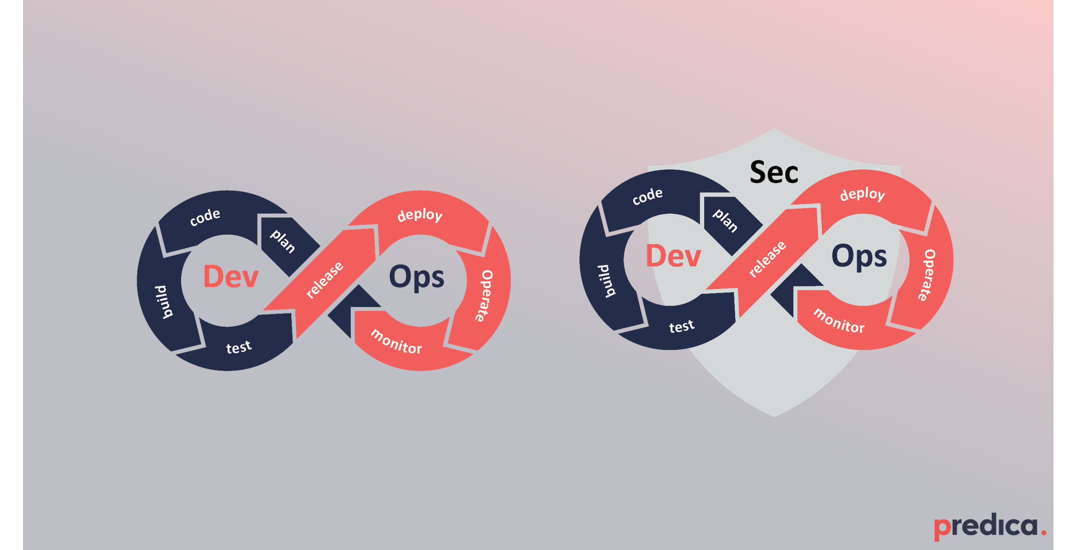 Security DevOps icon