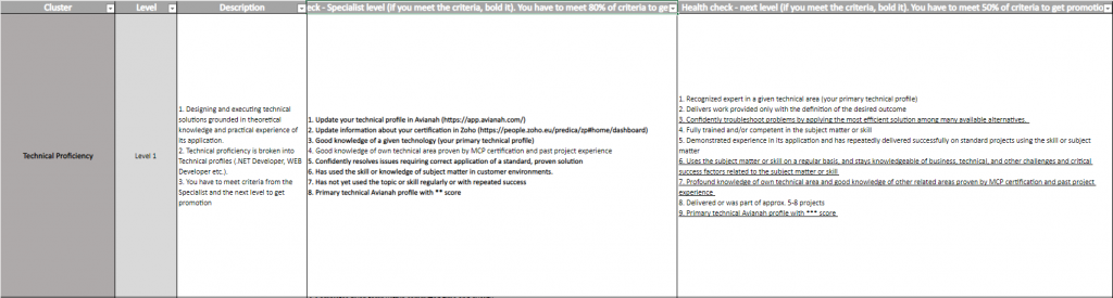 Progress-measuring in Excel spreadsheet