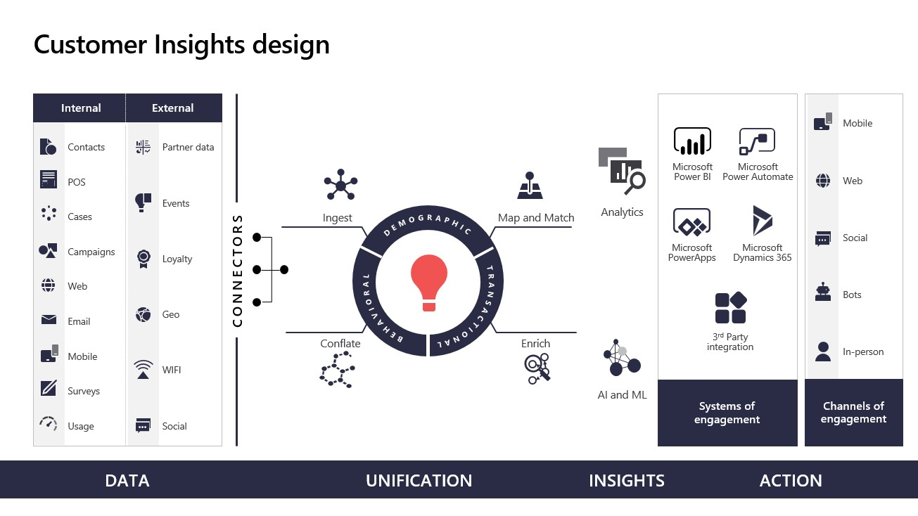 Customer Insights design