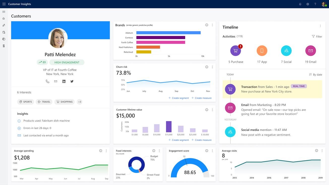An example dashboard in Customer Insights