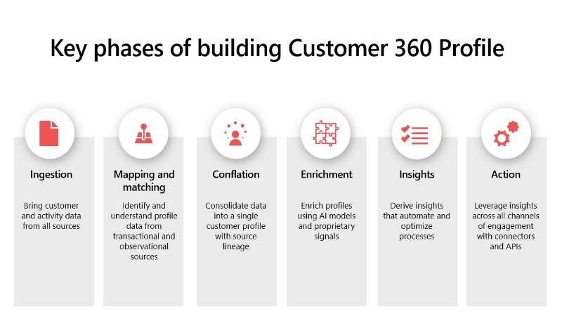 Key phases of building Customer 360 Profile