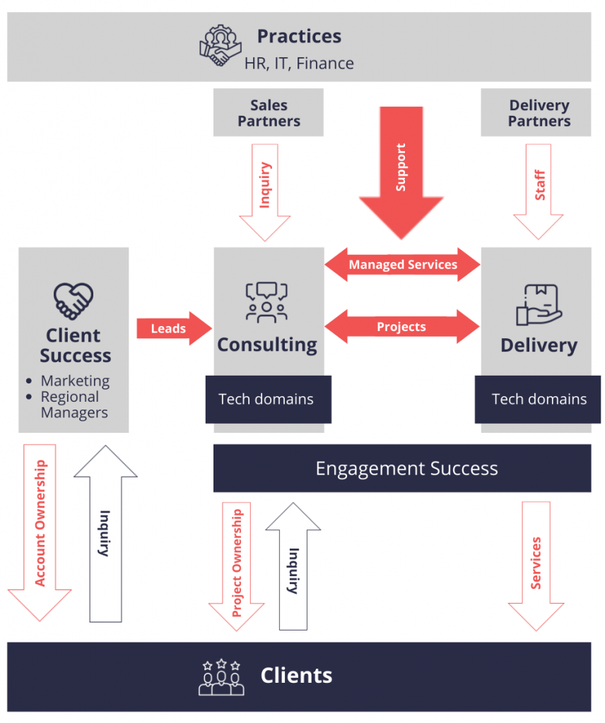Organizational structure of Predica