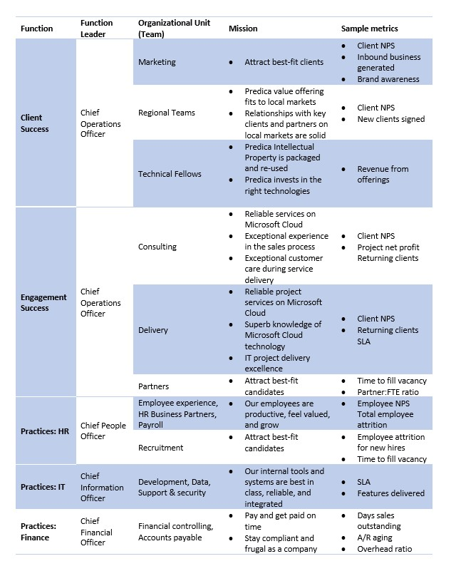 Mission and sample metrics of Predica teams