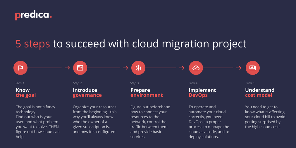 5 steps for successful cloud migration project plan infographics