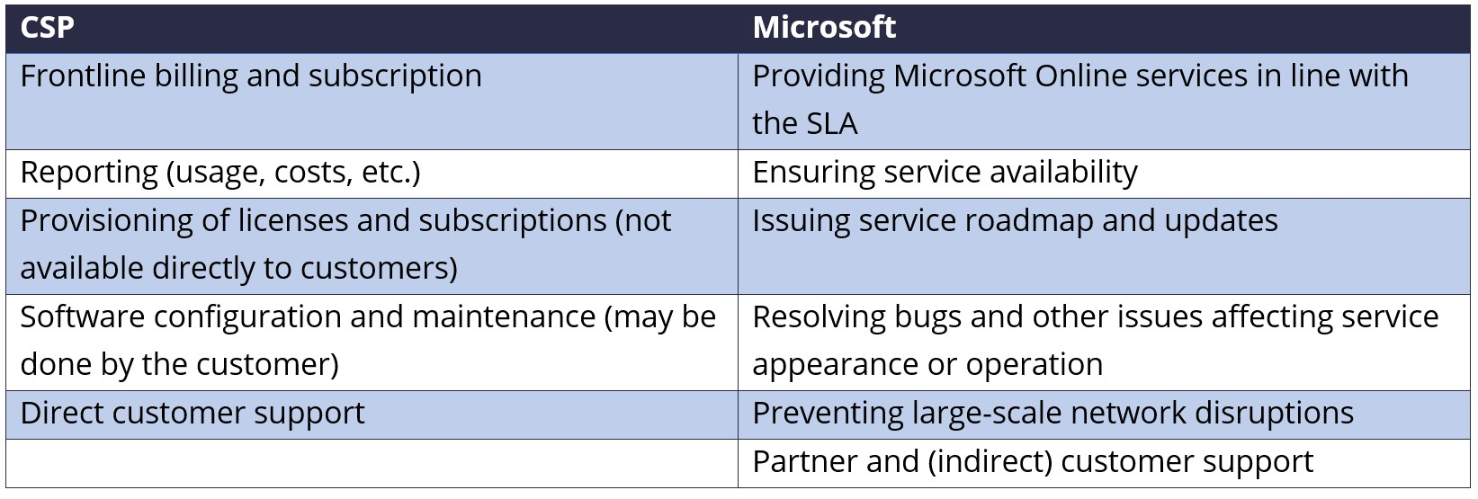 Microsoft and CSP responsibilities
