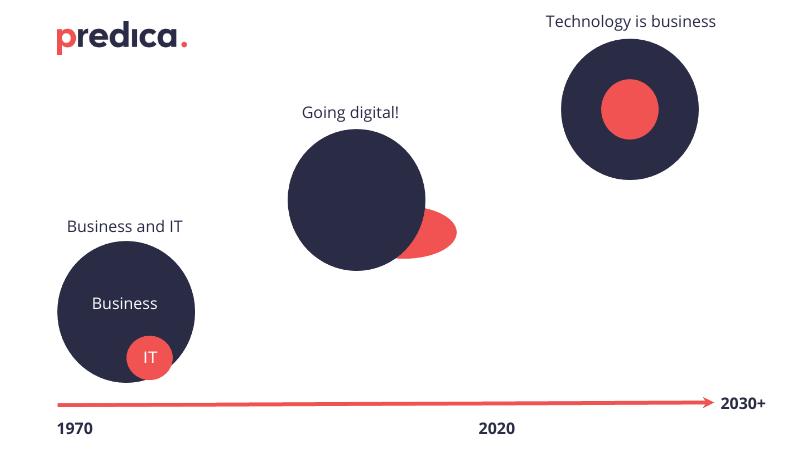 The digital transformation process