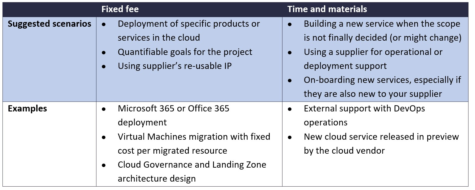 Typical use cases for fixed fee and T&M projects