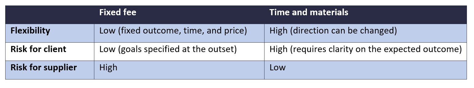 Fixed fee vs T&M project flexibility and risk comparison