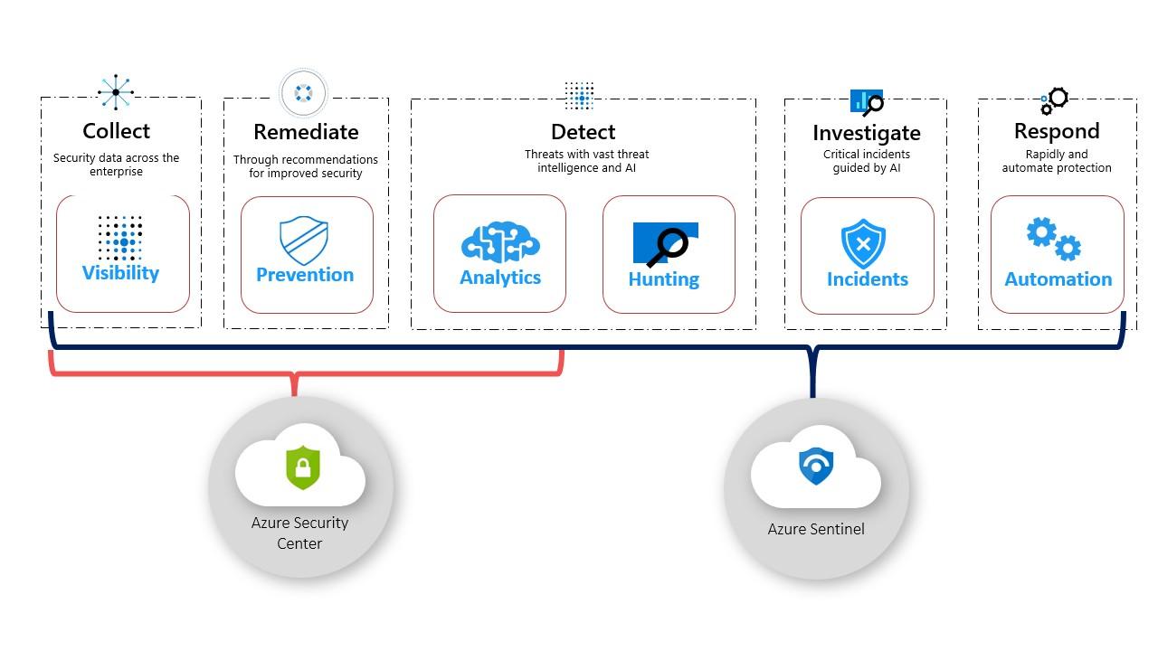 Azure Sentinel vs. Azure Security Center diagram