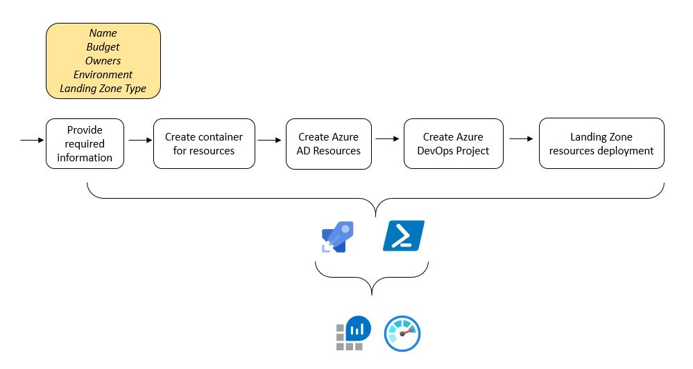 The diagram of automated process of starting a new Azure project