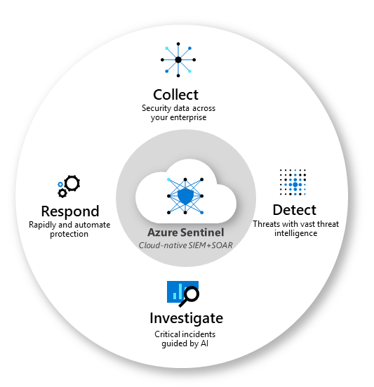 The main functions of Azure Sentinel