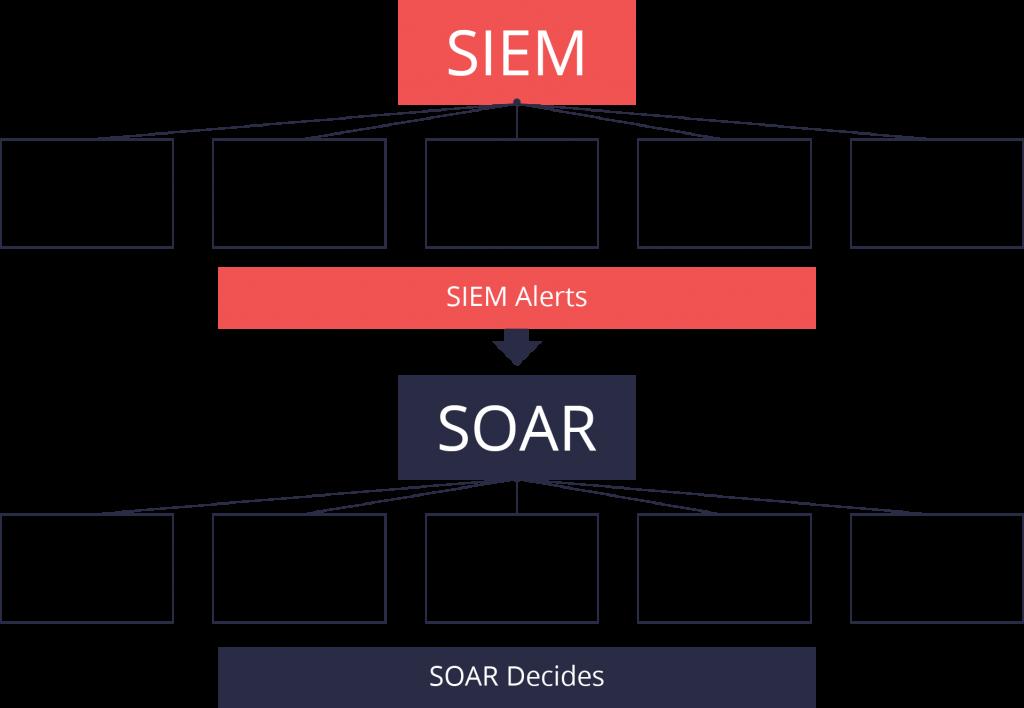 SIEM vs SOAR graphs