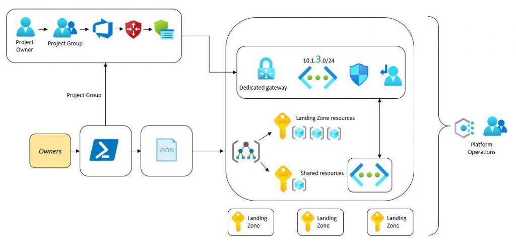 network configuration pipeline