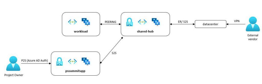 network options