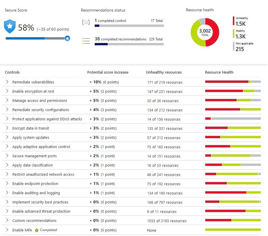 Azure Security Center Secure Score