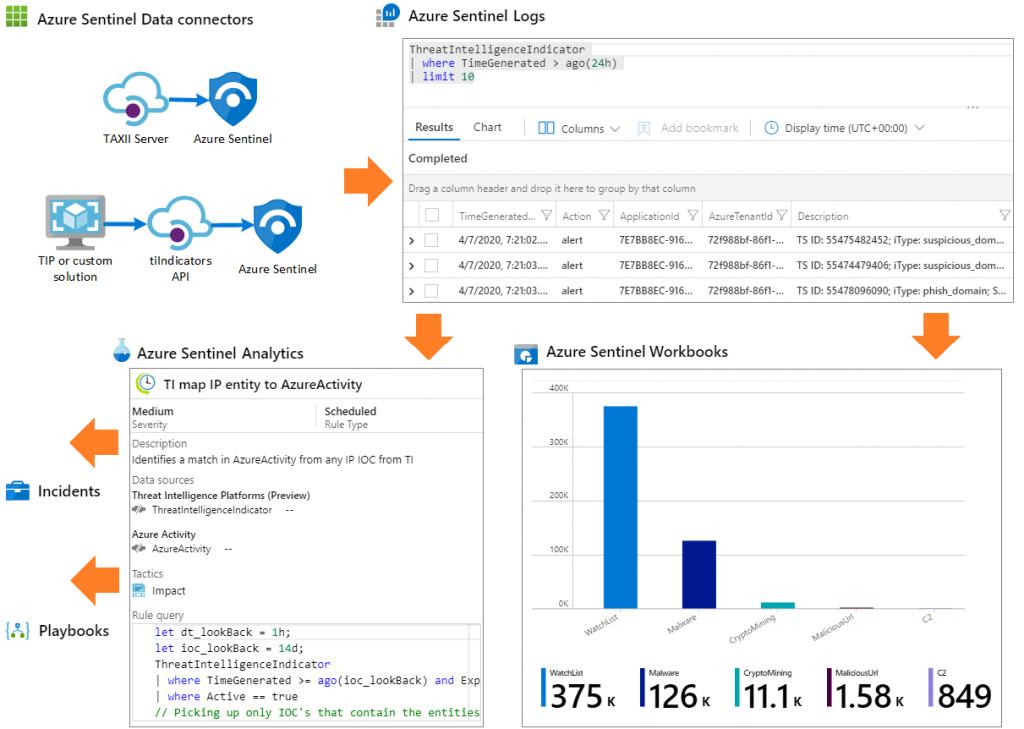 Azure Sentinel data flow