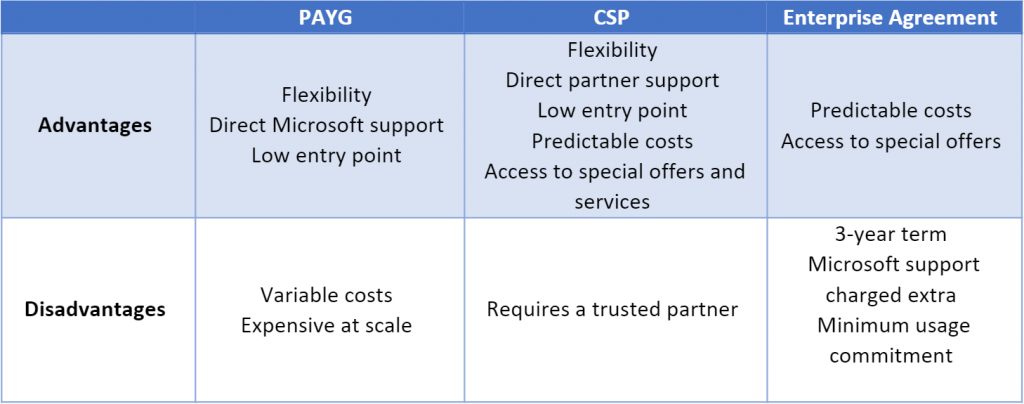 Table with Azure purchasing model comparison